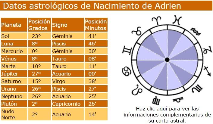 datos astrologicos del nacimiento de adrien