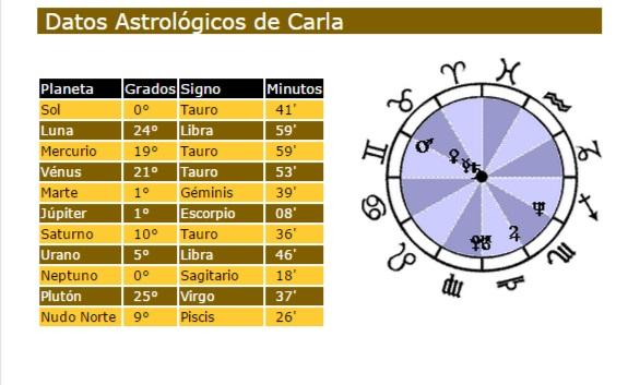 carta astral: posición de los planetas según tu fecha de nacimiento