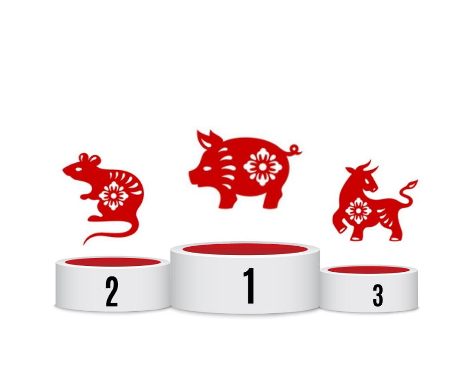 Luckiest Chinese zodiac signs