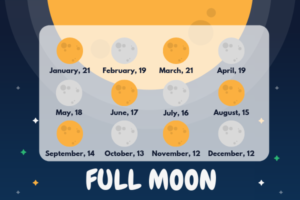 full moon february 16 2020 horoscope