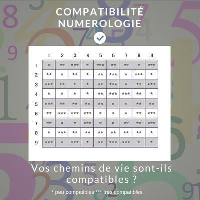 La Compatibilité En Numérologie Testez Votre Couple