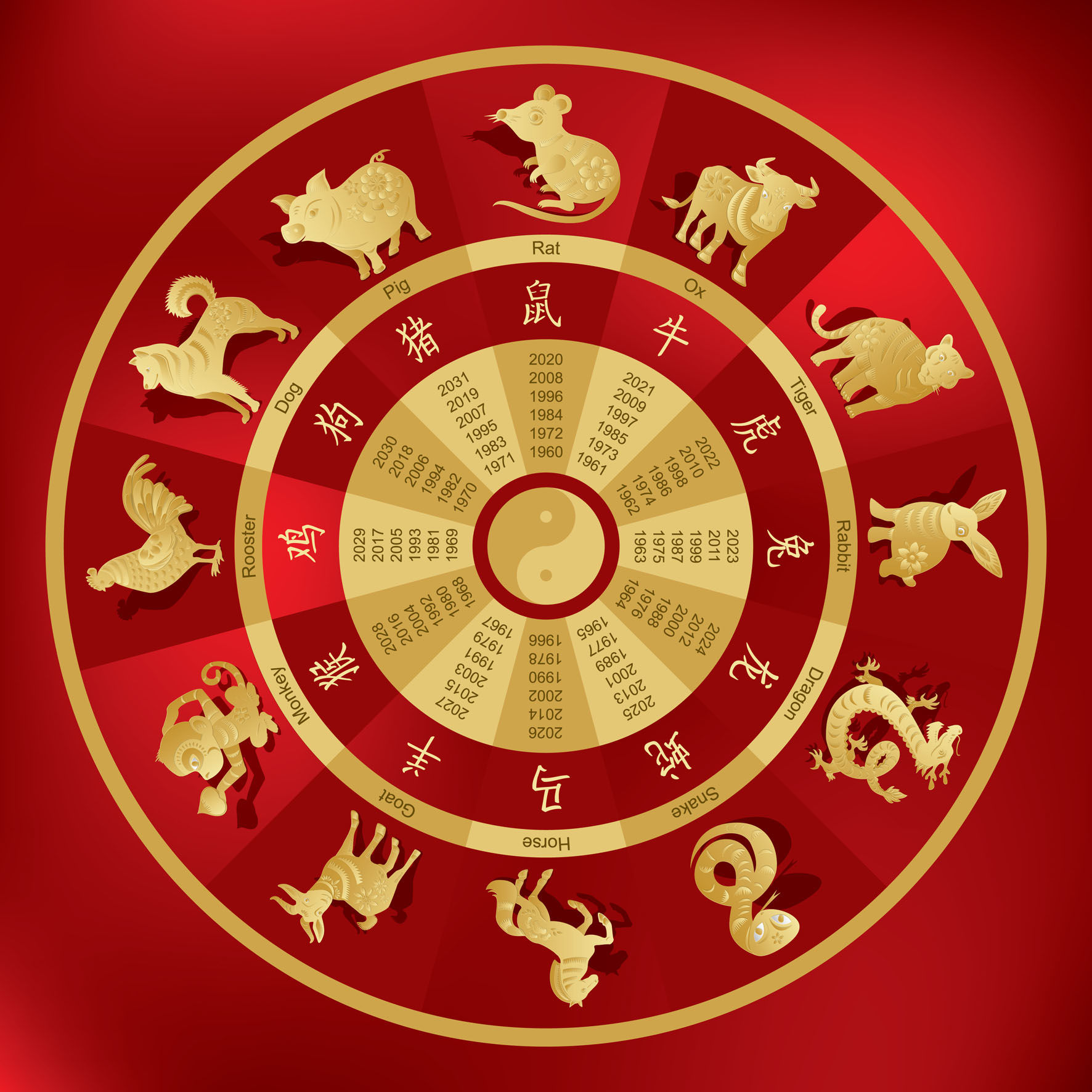 Chinese zodiac compatibility wheel