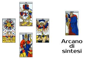 Esempio di metodo a Croce