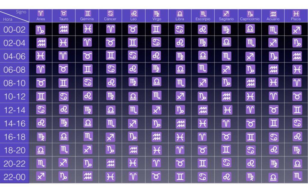 tabla de ascendentes