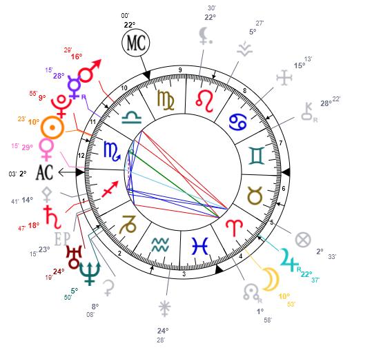 Noeuds lunaire en astrologie