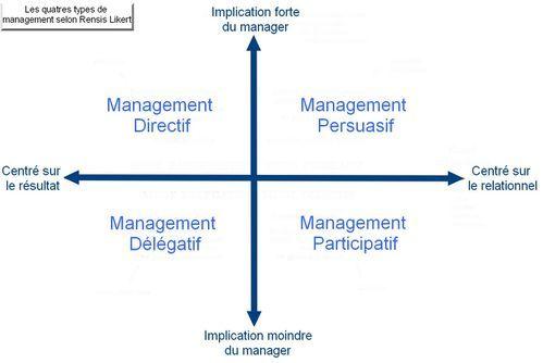 Les 4 styles de management en entreprise