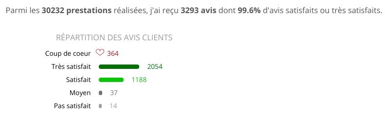 avis clients Aurore Delvaux