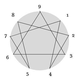 enneagram kişilik testi diyagramı