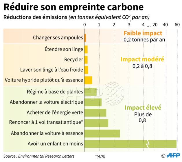 Graphique pour réduire son empreinte carbone de l'AFP