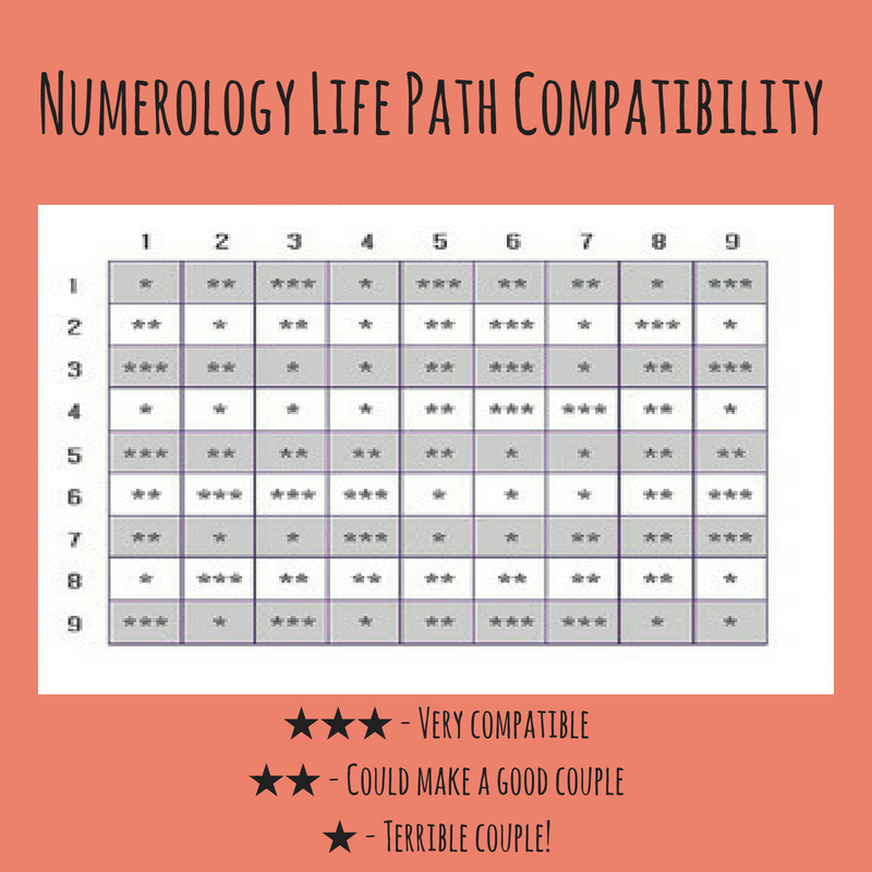 Numerology life path compatibility